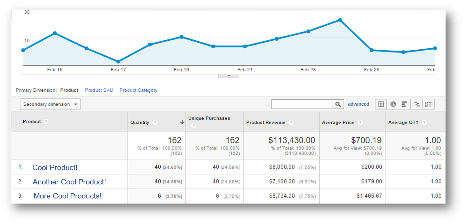Google Analytics Product Performance Report